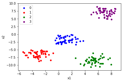 How to Generate Test Data for Machine Learning in Python scikit