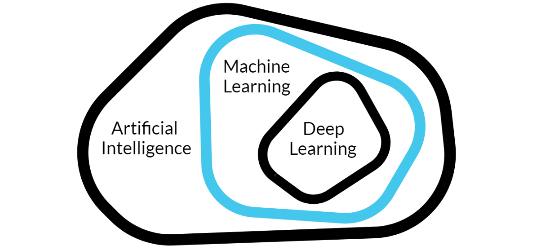 artificial intelligencei vs machine learning