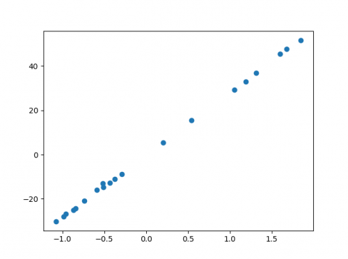 sklearn make_regression regression data python