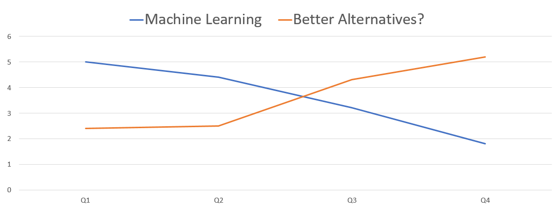 machine learning vs rule engine